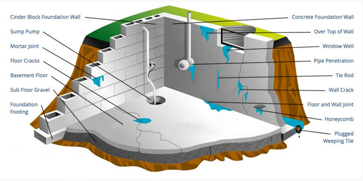 Diagram of basement waterproofing